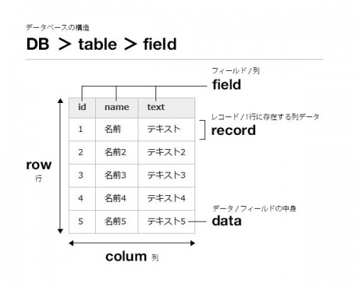 DB-Structure